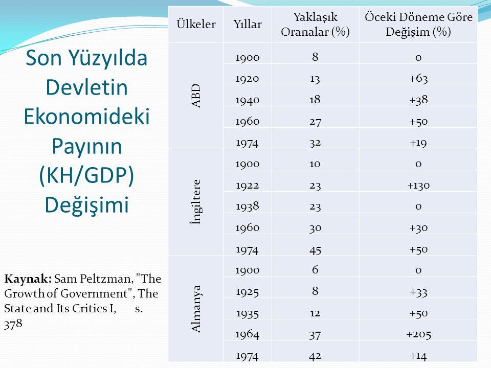 Son Yüzyılda Devletin Ekonomideki Payının (KH/GDP) Değişimi