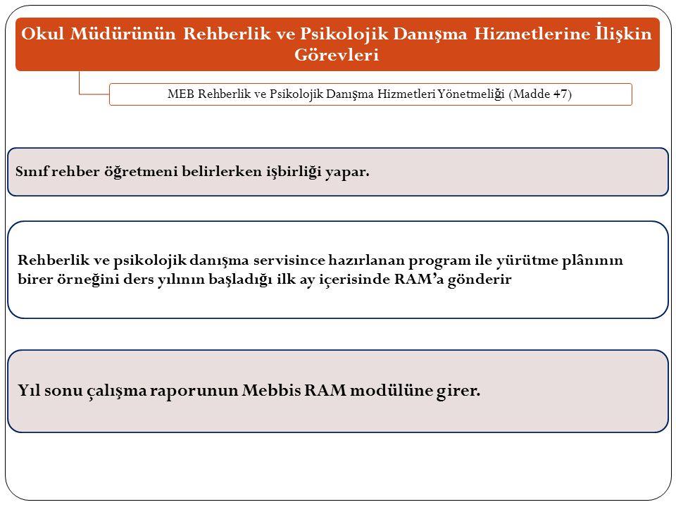 MEB Rehberlik ve Psikolojik Danışma Hizmetleri Yönetmeliği (Madde 47)