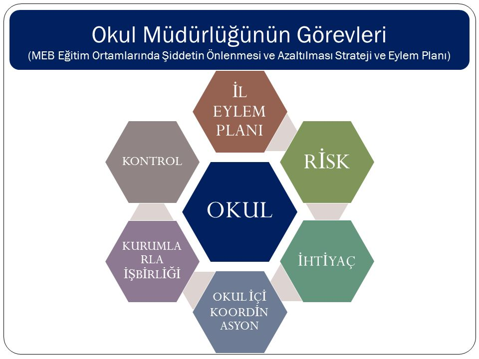 Okul Müdürlüğünün Görevleri (MEB Eğitim Ortamlarında Şiddetin Önlenmesi ve Azaltılması Strateji ve Eylem Planı)