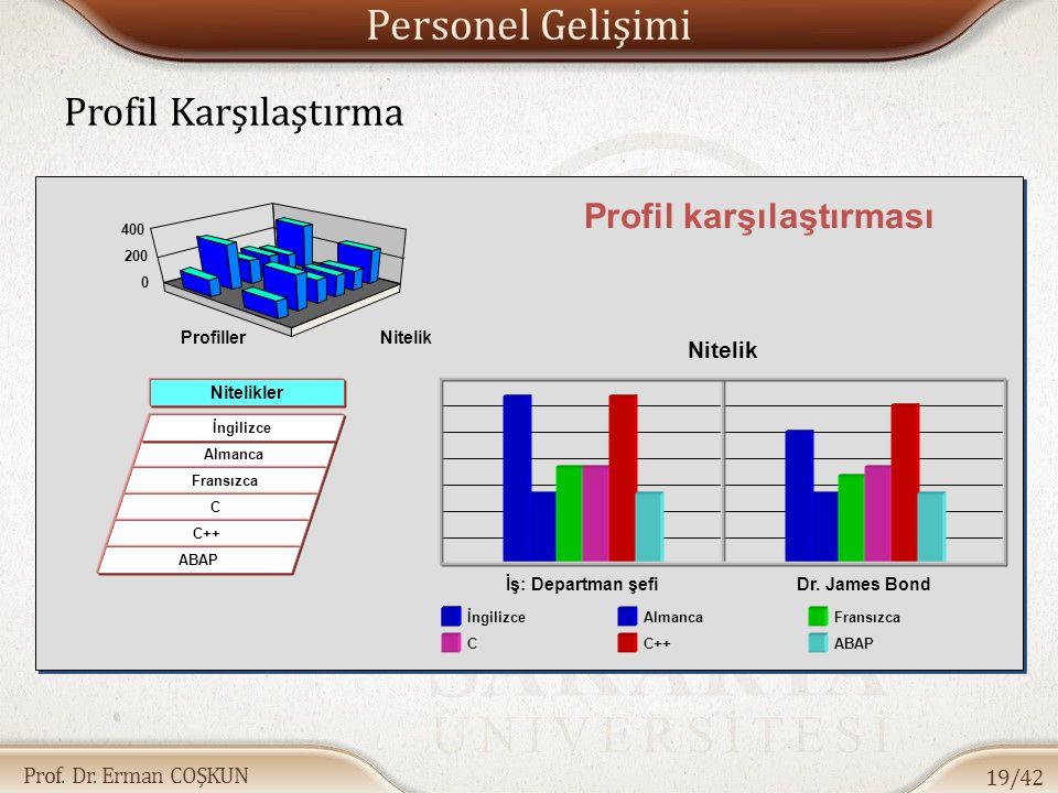 Profil karşılaştırması