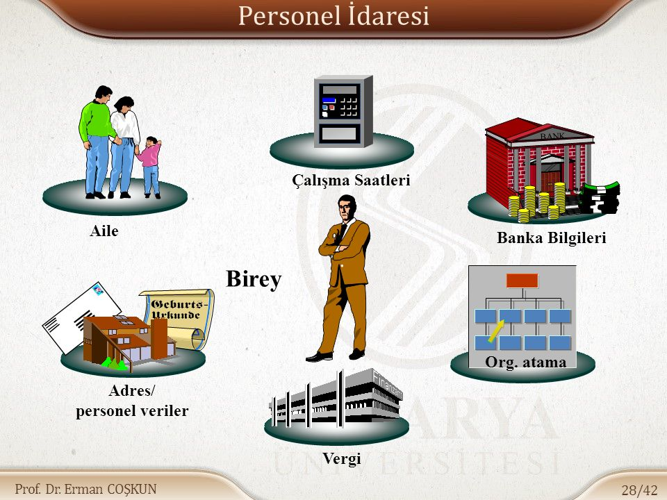 Personel İdaresi Birey Çalışma Saatleri Aile Adres/ personel veriler