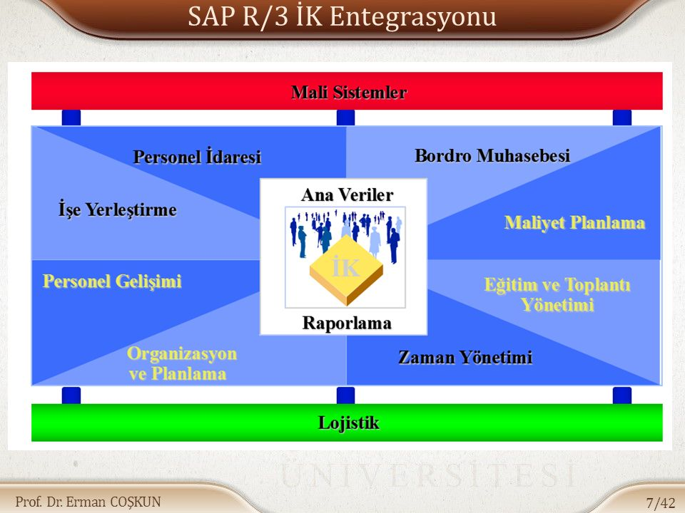 SAP R/3 İK Entegrasyonu