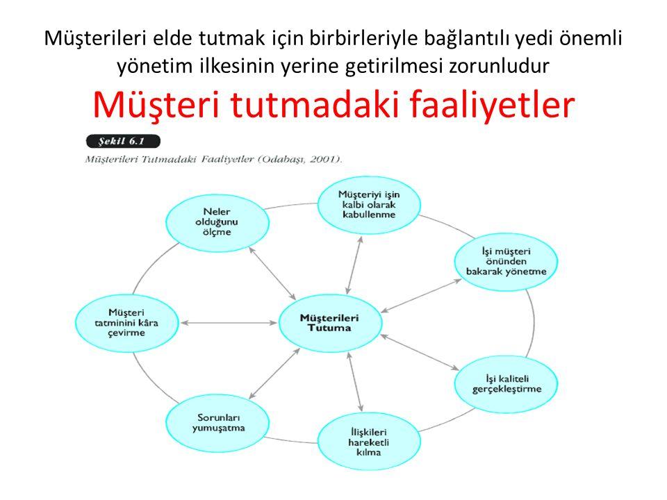Müşterileri elde tutmak için birbirleriyle bağlantılı yedi önemli yönetim ilkesinin yerine getirilmesi zorunludur Müşteri tutmadaki faaliyetler