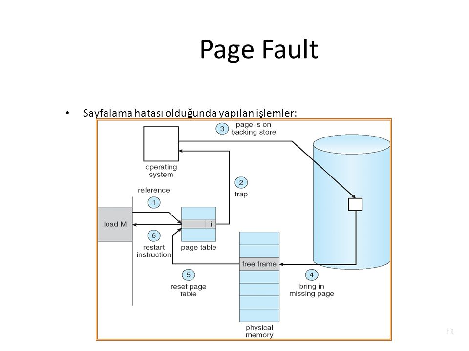 Page Fault Sayfalama hatası olduğunda yapılan işlemler: