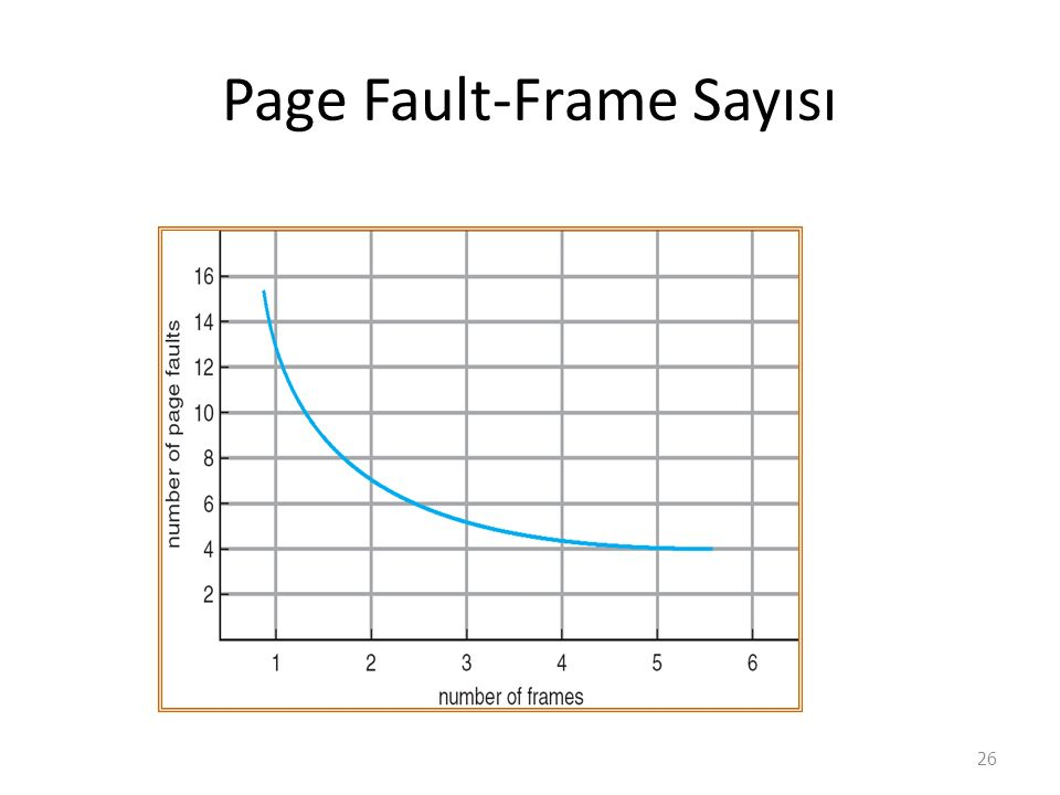 Page Fault-Frame Sayısı