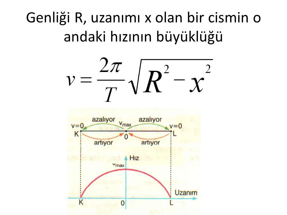 Genliği R, uzanımı x olan bir cismin o andaki hızının büyüklüğü