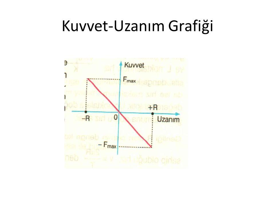 Kuvvet-Uzanım Grafiği