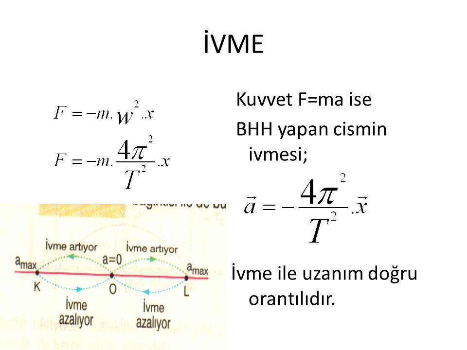 İVME Kuvvet F=ma ise BHH yapan cismin ivmesi; İvme ile uzanım doğru orantılıdır.