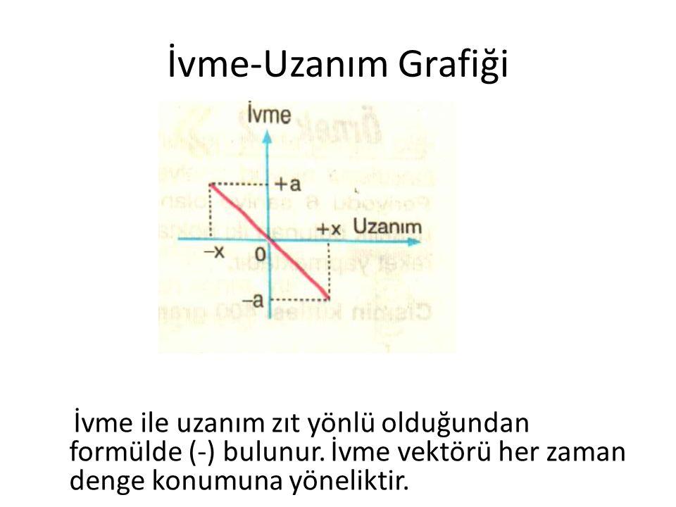 İvme-Uzanım Grafiği İvme ile uzanım zıt yönlü olduğundan formülde (-) bulunur.