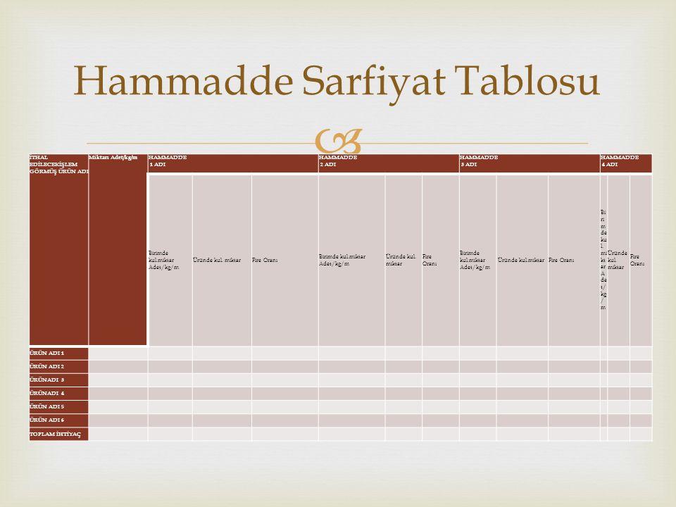 Hammadde Sarfiyat Tablosu