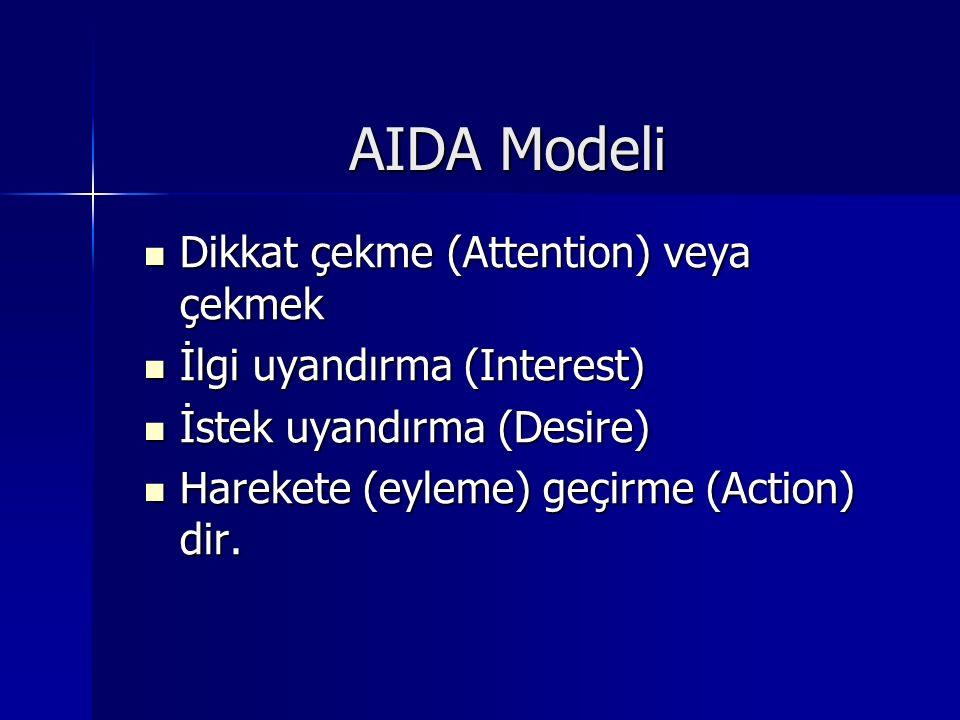 AIDA Modeli Dikkat çekme (Attention) veya çekmek