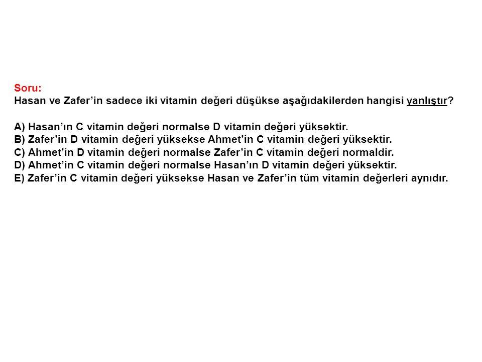 Soru: Hasan ve Zafer'in sadece iki vitamin değeri düşükse aşağıdakilerden hangisi yanlıştır