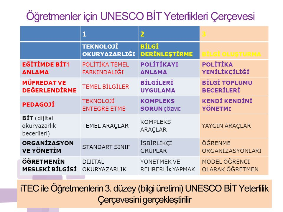Öğretmenler için UNESCO BİT Yeterlikleri Çerçevesi