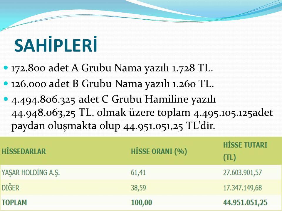 SAHİPLERİ 172.800 adet A Grubu Nama yazılı 1.728 TL.