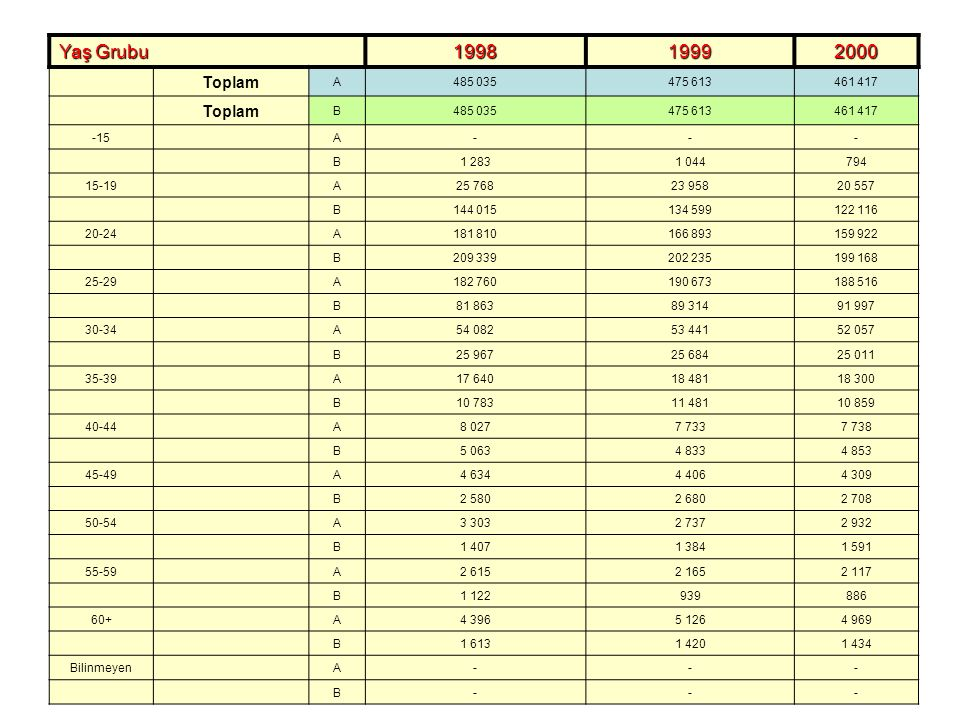 Yaş Grubu 1998. 1999. 2000. Toplam. A. 485 035. 475 613. 461 417. B. -15. - 1 283. 1 044.