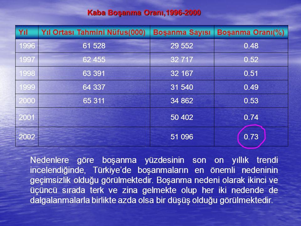 Kaba Boşanma Oranı,1996-2000 Yıl. Yıl Ortası Tahmini Nüfus(000) Boşanma Sayısı. Boşanma Oranı(%)