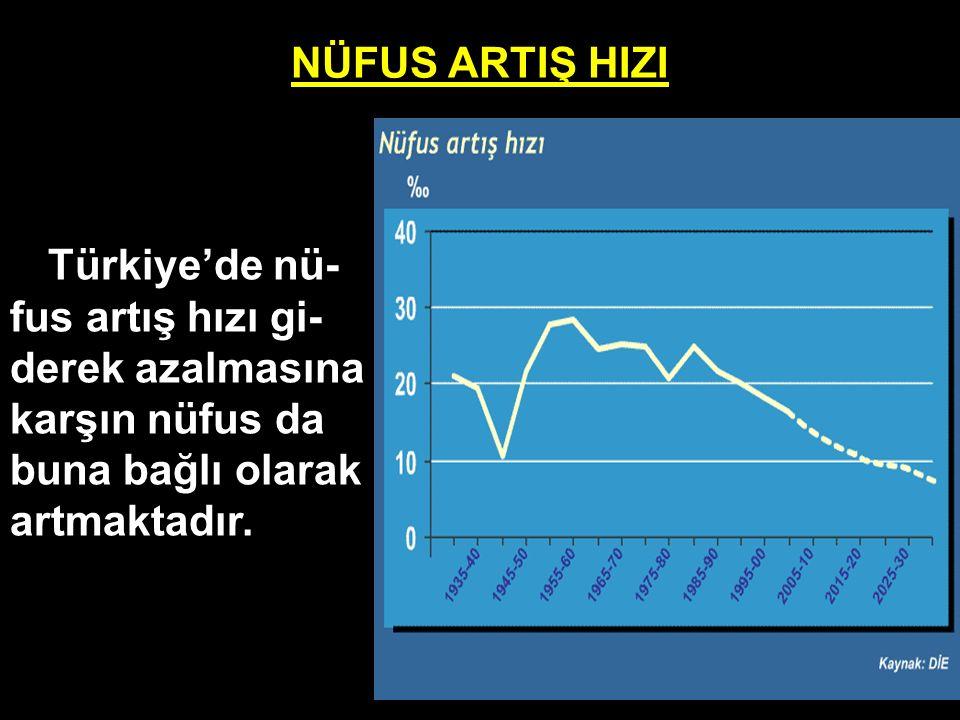 NÜFUS ARTIŞ HIZI Türkiye'de nü-fus artış hızı gi-derek azalmasına karşın nüfus da buna bağlı olarak artmaktadır.