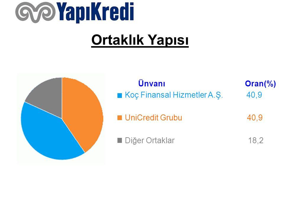 Ortaklık Yapısı Ünvanı Oran(%) Koç Finansal Hizmetler A.Ş. 40,9