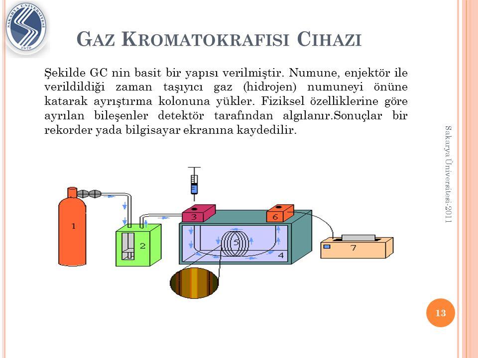 Gaz Kromatokrafisi Cihazi