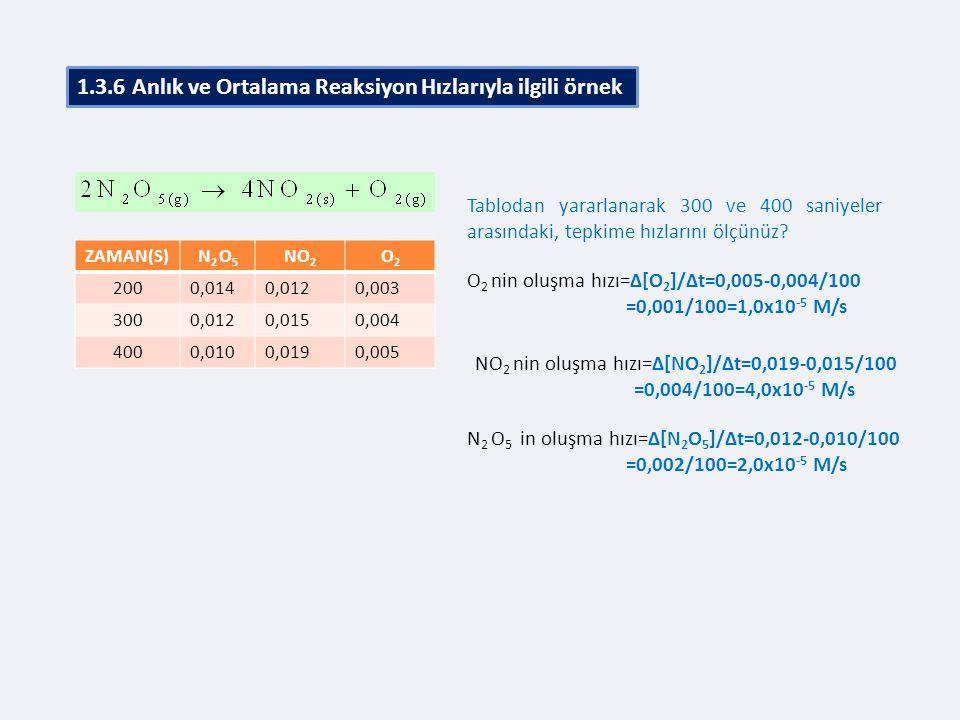 1.3.6 Anlık ve Ortalama Reaksiyon Hızlarıyla ilgili örnek