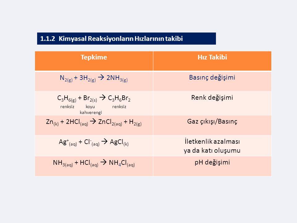 1.1.2 Kimyasal Reaksiyonların Hızlarının takibi Tepkime Hız Takibi