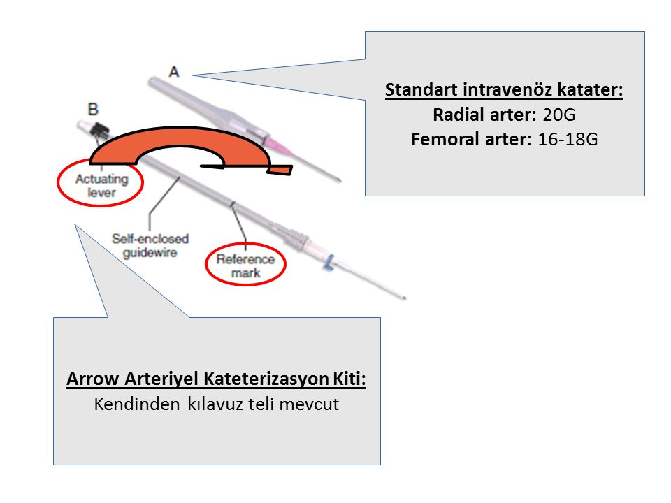 Standart intravenöz katater: Arrow Arteriyel Kateterizasyon Kiti: