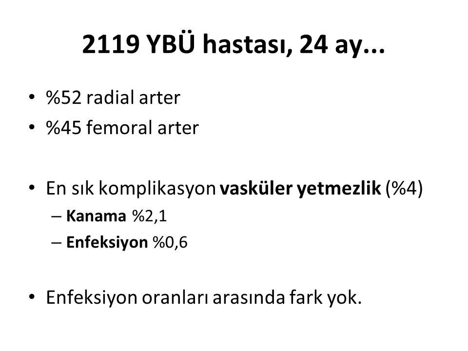 2119 YBÜ hastası, 24 ay... %52 radial arter %45 femoral arter