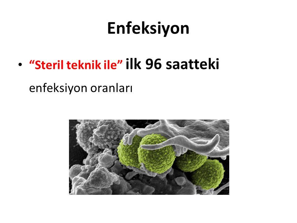Enfeksiyon Steril teknik ile ilk 96 saatteki enfeksiyon oranları çok çok düşük.