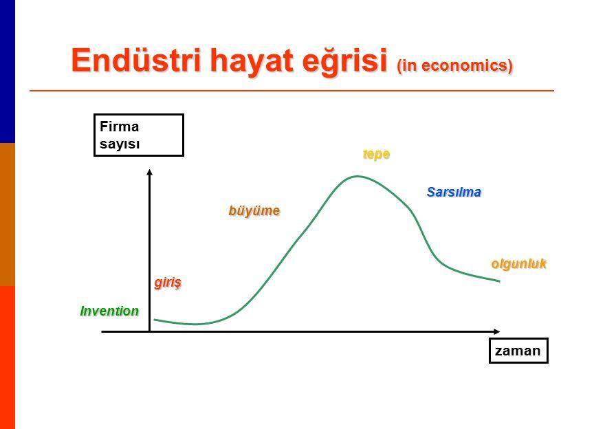 Endüstri hayat eğrisi (in economics)