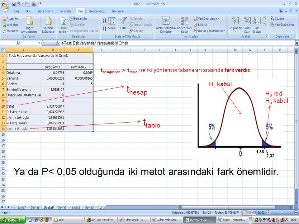 Ya da P< 0,05 olduğunda iki metot arasındaki fark önemlidir.
