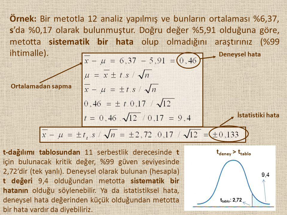 Örnek: Bir metotla 12 analiz yapılmış ve bunların ortalaması %6,37, s'da %0,17 olarak bulunmuştur. Doğru değer %5,91 olduğuna göre, metotta sistematik bir hata olup olmadığını araştırınız (%99 ihtimalle).