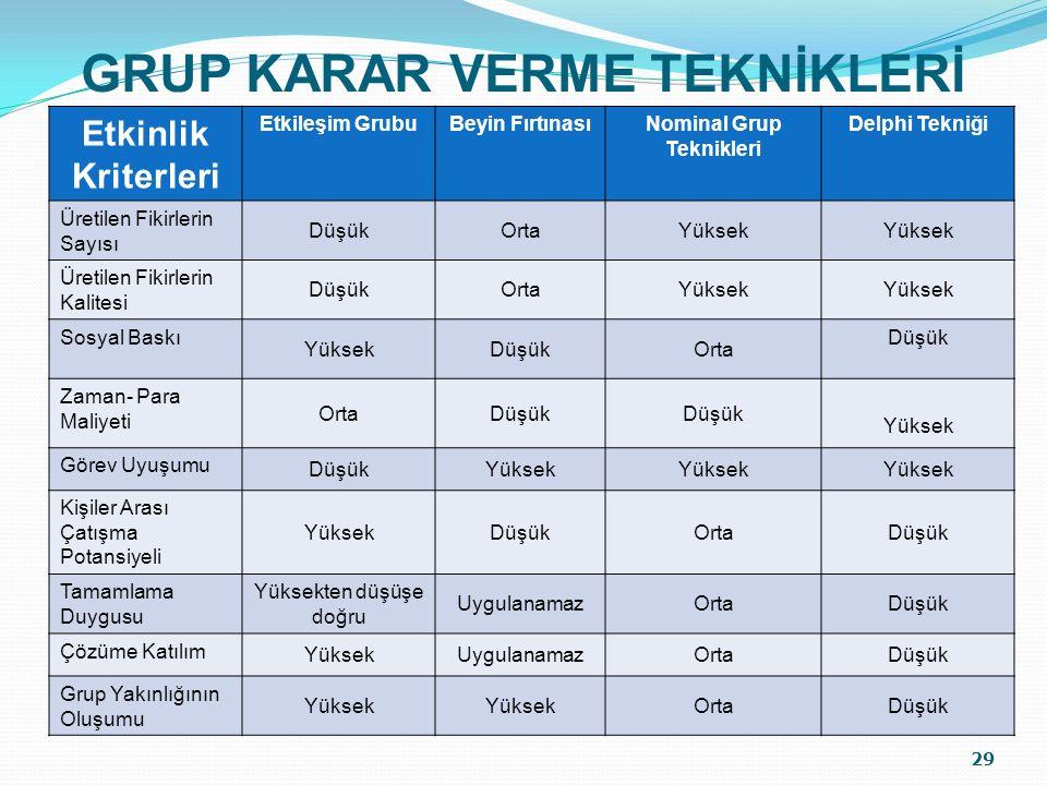 GRUP KARAR VERME TEKNİKLERİ