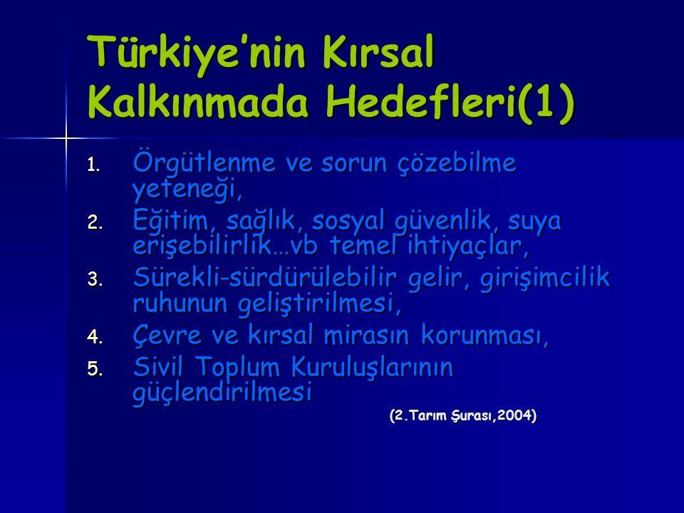 Türkiye'nin Kırsal Kalkınmada Hedefleri(1)