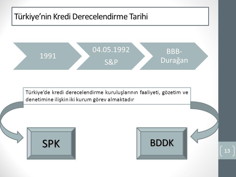 Türkiye'nin Kredi Derecelendirme Tarihi