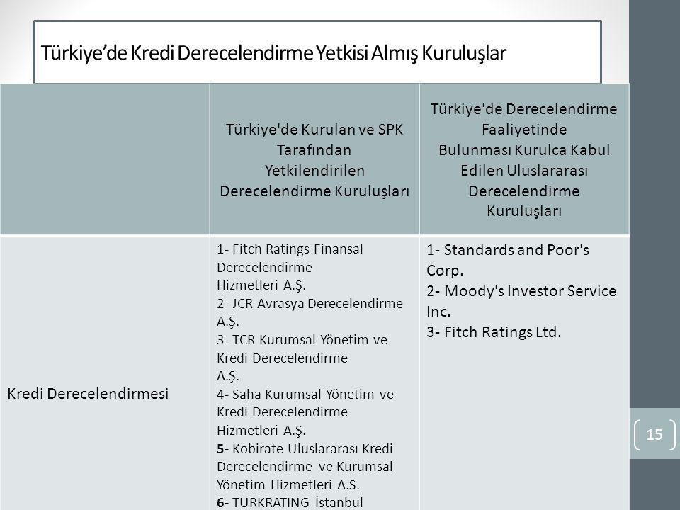 Türkiye'de Kredi Derecelendirme Yetkisi Almış Kuruluşlar
