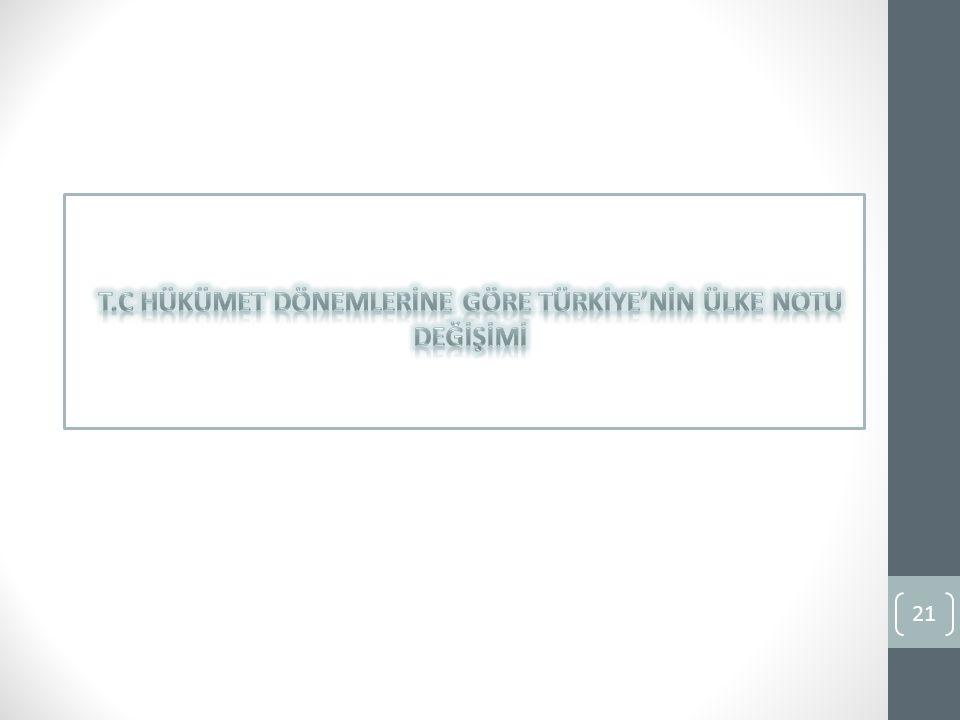 T.C HÜKÜMET DÖNEMLERİNE GÖRE TÜRKİYE'NİN ÜLKE NOTU DEĞİŞİMİ