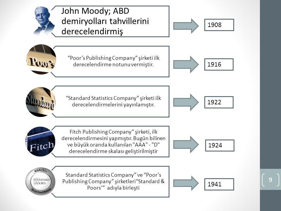 John Moody; ABD demiryolları tahvillerini derecelendirmiş