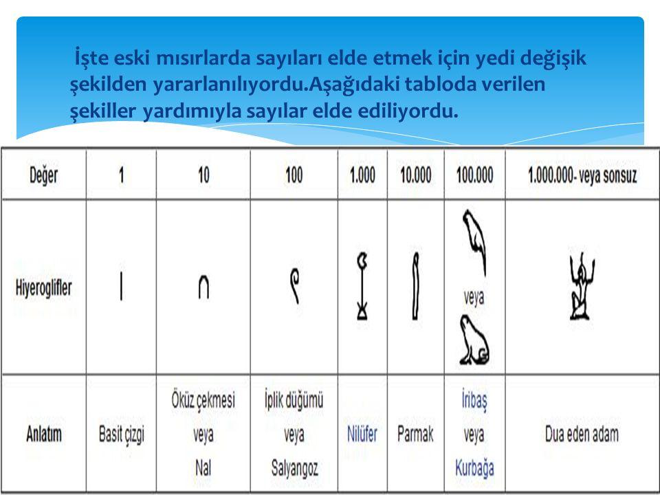 İşte eski mısırlarda sayıları elde etmek için yedi değişik şekilden yararlanılıyordu.Aşağıdaki tabloda verilen şekiller yardımıyla sayılar elde ediliyordu.