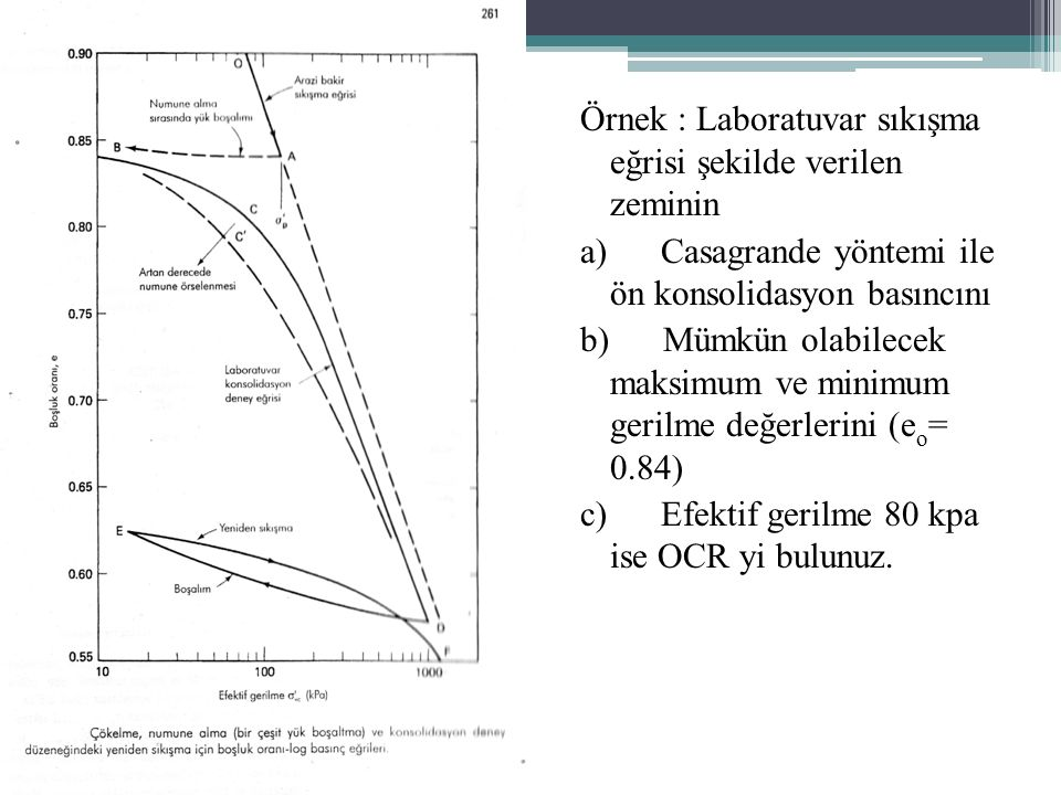 Örnek : Laboratuvar sıkışma eğrisi şekilde verilen zeminin a) Casagrande yöntemi ile ön konsolidasyon basıncını b) Mümkün olabilecek maksimum ve minimum gerilme değerlerini (eo= 0.84) c) Efektif gerilme 80 kpa ise OCR yi bulunuz.