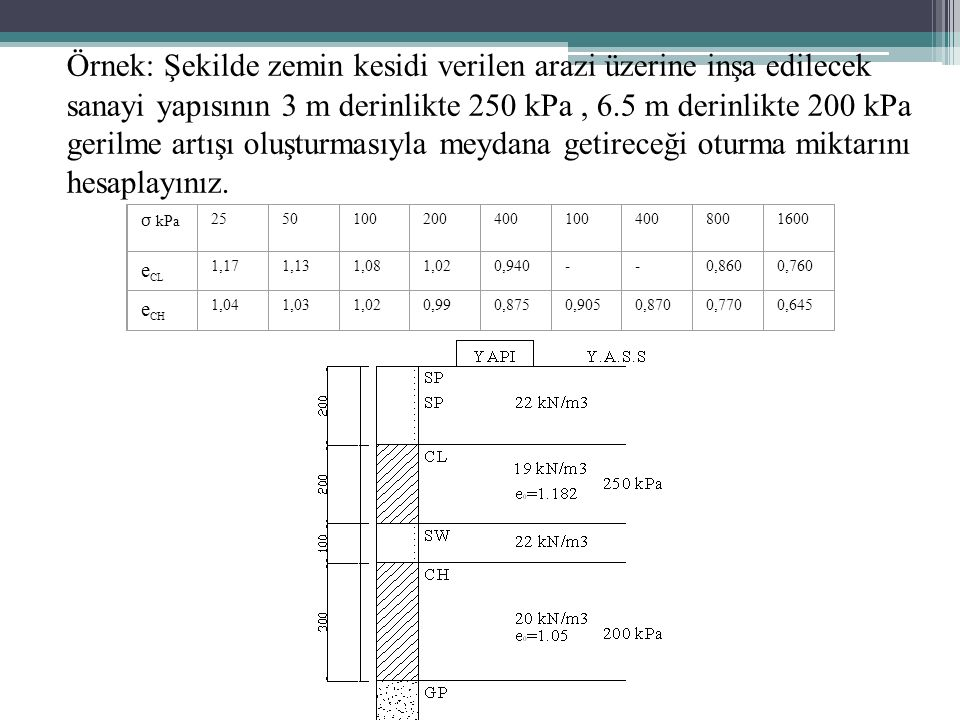 Örnek: Şekilde zemin kesidi verilen arazi üzerine inşa edilecek sanayi yapısının 3 m derinlikte 250 kPa , 6.5 m derinlikte 200 kPa gerilme artışı oluşturmasıyla meydana getireceği oturma miktarını hesaplayınız.