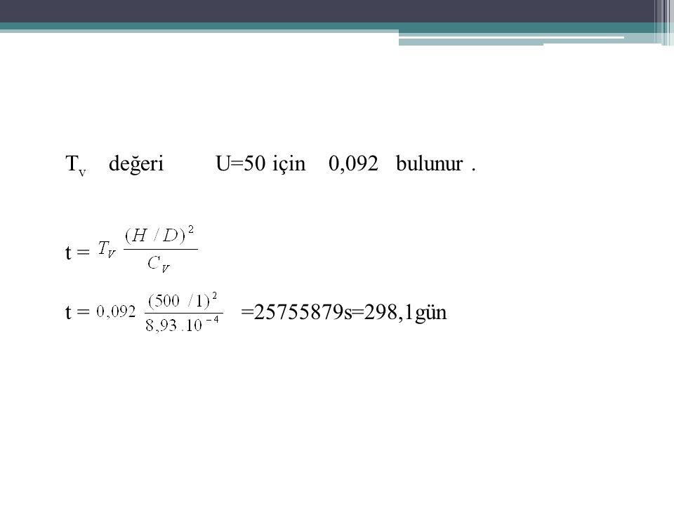 Tv değeri U=50 için 0,092 bulunur . t = t = =25755879s=298,1gün