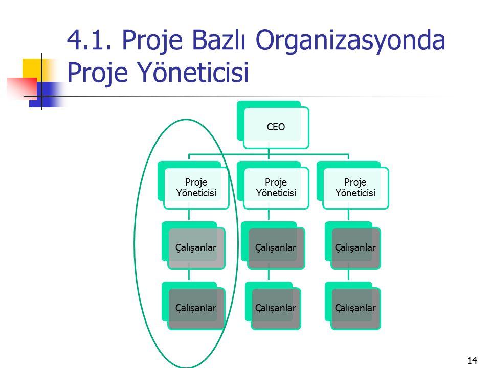 4.1. Proje Bazlı Organizasyonda Proje Yöneticisi