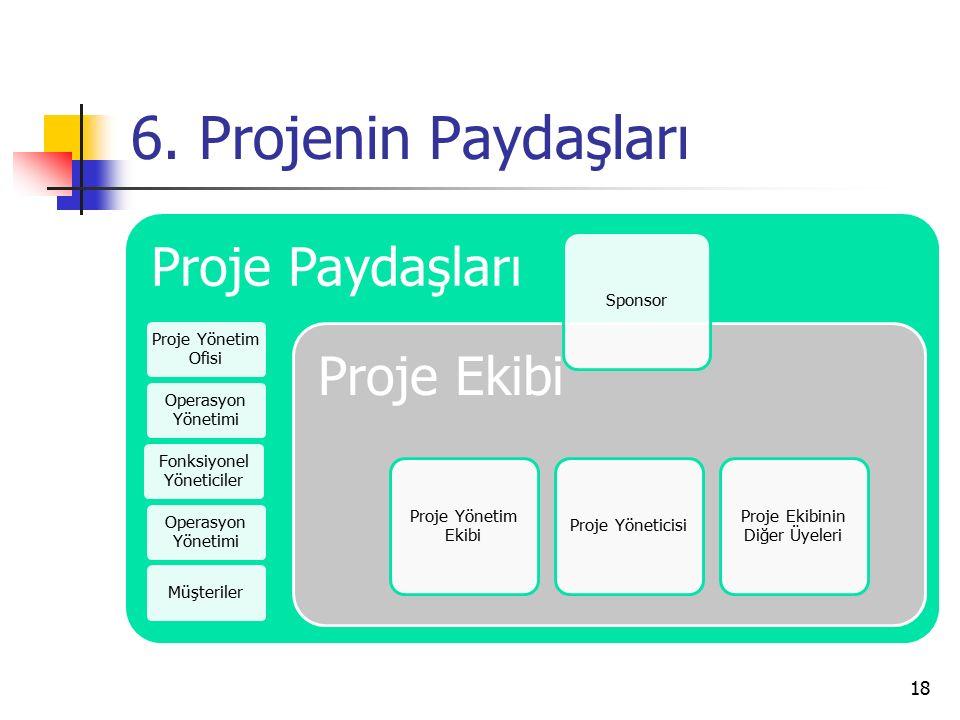6. Projenin Paydaşları Proje Paydaşları Proje Yönetim Ofisi