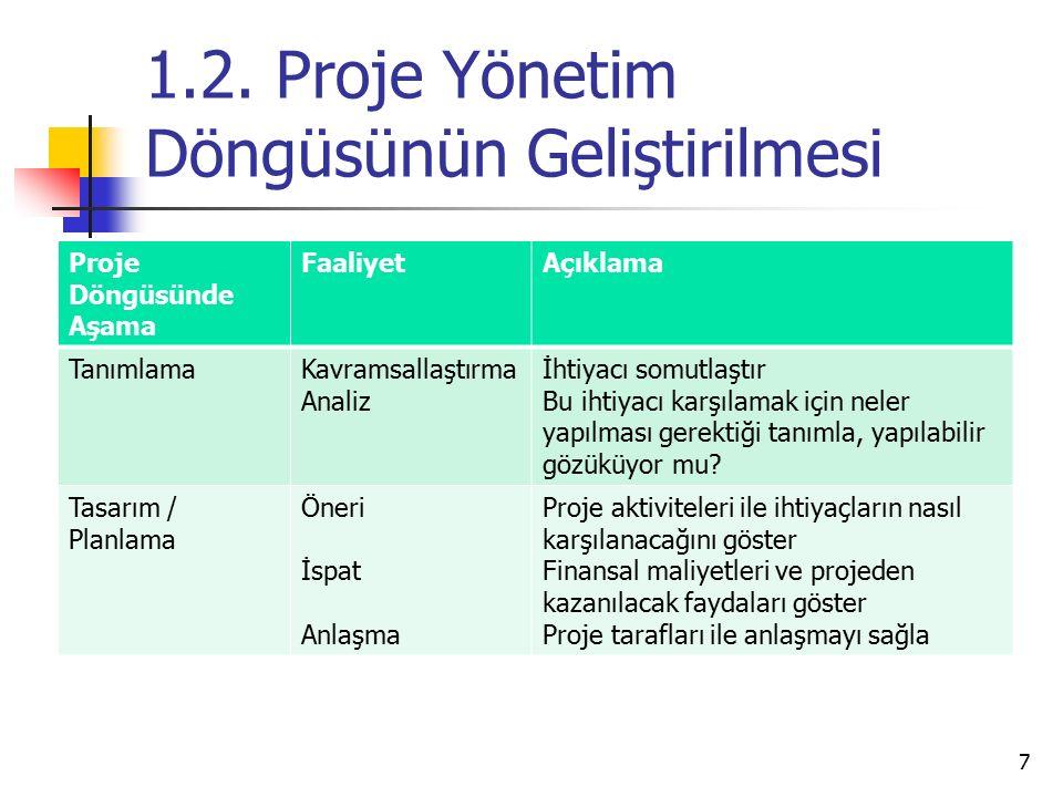1.2. Proje Yönetim Döngüsünün Geliştirilmesi