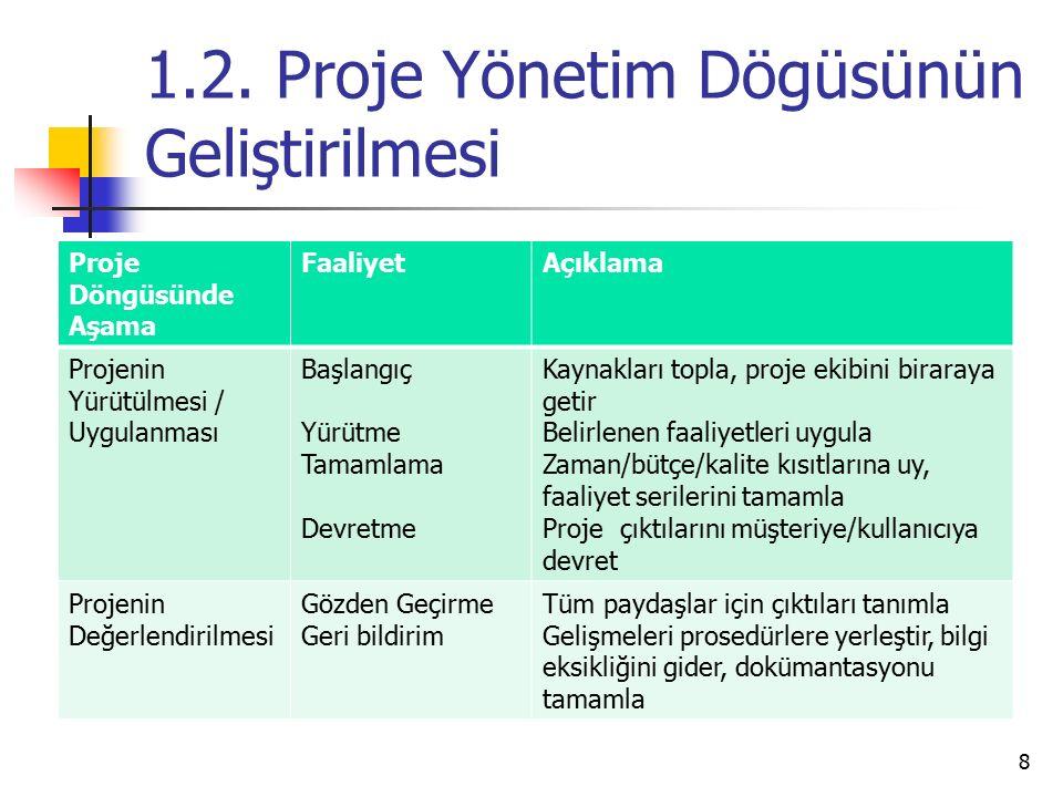 1.2. Proje Yönetim Dögüsünün Geliştirilmesi