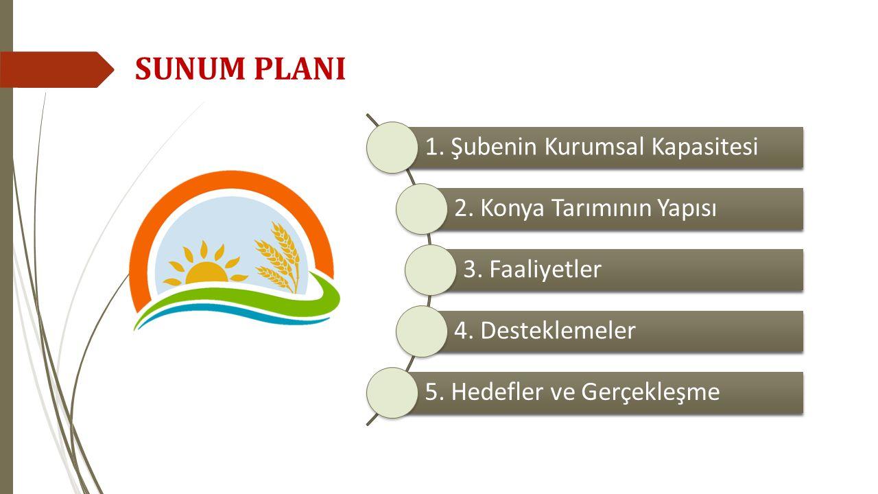 SUNUM PLANI 1. Şubenin Kurumsal Kapasitesi 2. Konya Tarımının Yapısı
