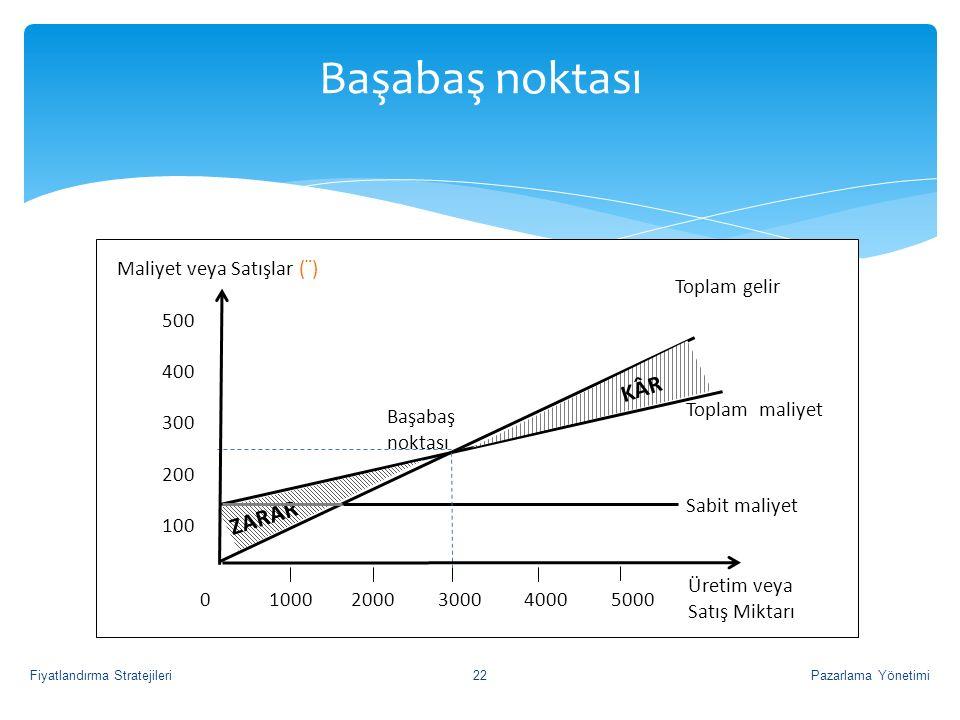 Başabaş noktası KÂR ZARAR Maliyet veya Satışlar (¨) Toplam gelir 500