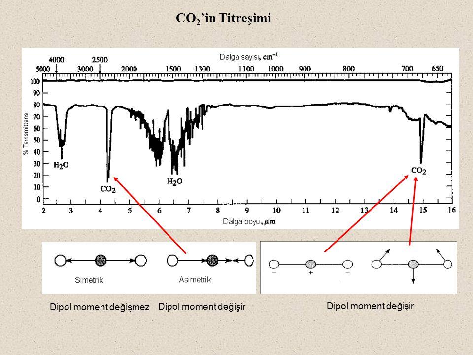 CO2'in Titreşimi Dipol moment değişmez Dipol moment değişir