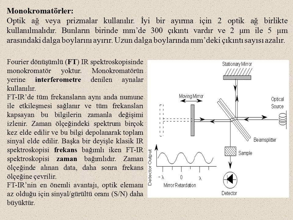 Monokromatörler: