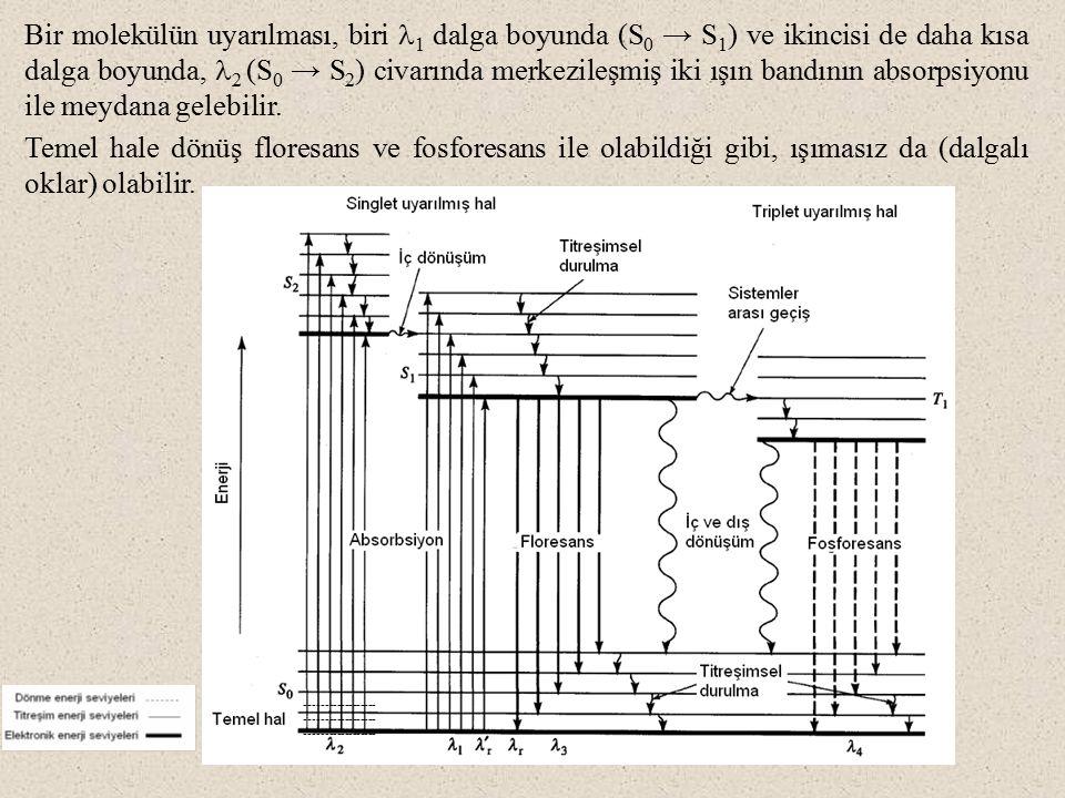 Bir molekülün uyarılması, biri l1 dalga boyunda (S0 → S1) ve ikincisi de daha kısa dalga boyunda, l2 (S0 → S2) civarında merkezileşmiş iki ışın bandının absorpsiyonu ile meydana gelebilir.